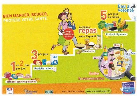 64 best Year 10 Bien manger bien vivre images on Pinterest Health