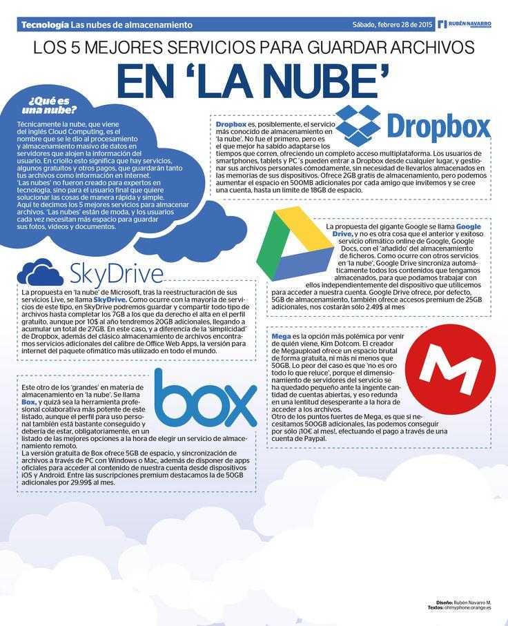 Infografía. Los 5 mejores servicios para guardar archivos en 'La Nube'.