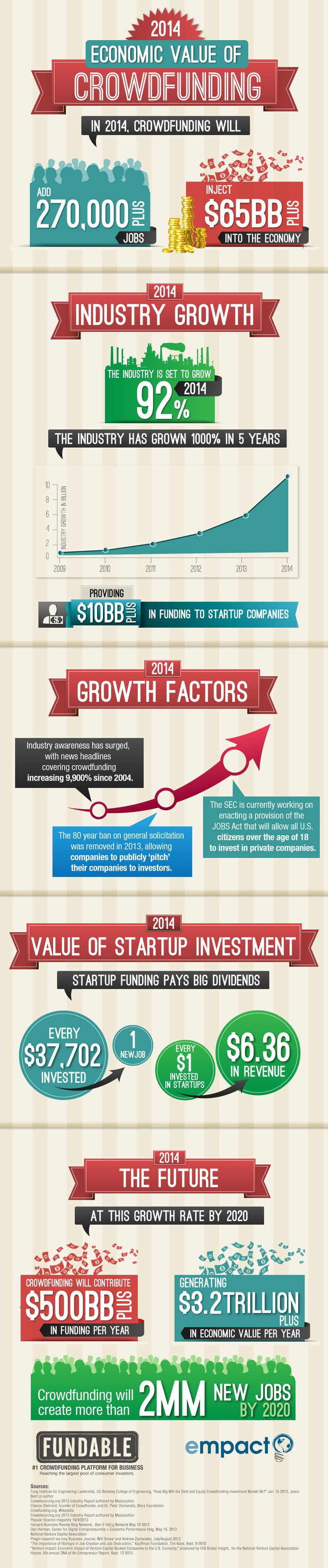 #Crowdfunding infographic from Entrepreneur, a U.S. magazine: http://www.entrepreneur.com/article/230912
