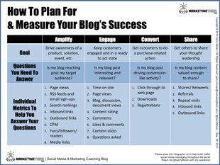 How To Measure The Success Of Your Blog image How To Measure Your Blog Success 1024x767