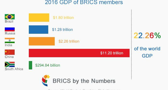 the uprising power of brics why As world cup fever recedes, this week in fortaleza heads of state from brazil, russia, india, china, and south africa (the so-called brics countries) agreed to establish a new development bank.