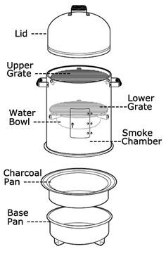 Learn how to use a smoker for meats. Get the basics for using vertical charcoal and electric water smokers.