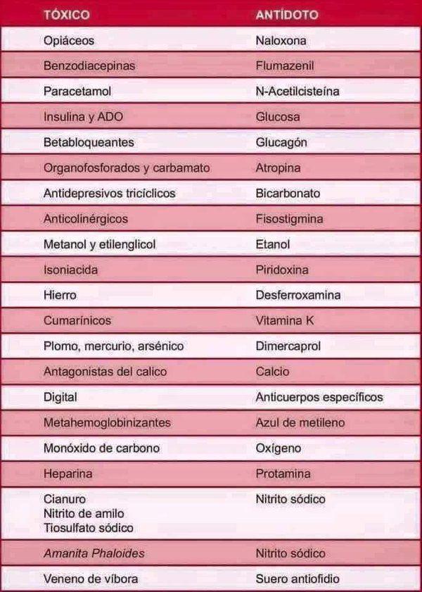 Antídotos para intoxicaciones