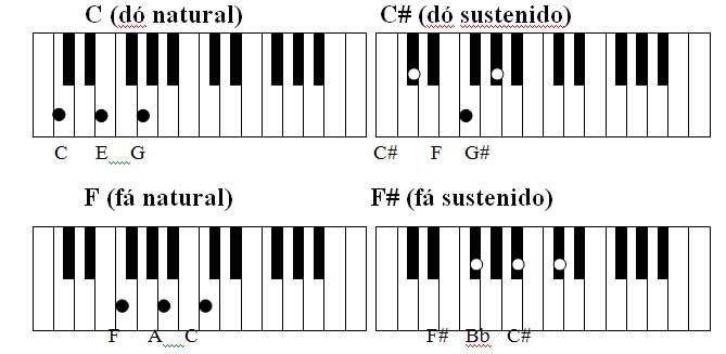 Apostila Para Teclado E Piano Teclado Piano The Piano