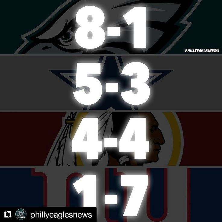 #Repost @phillyeaglesnews (@get_repost)  NFC East Standings going into week 10: 1st. Eagles (8-1) | (3-0) 2nd. Cowboys (5-3) | (2-0) 3rd. Redskins (4-4) | (0-3) 4th. Giants (1-7) | (0-2) - PHI: BYE MIN @ WAS 1:00PM NYG @ SF 4:25PM DAL @ ATL 4:25PM ________________ #EaglesNation #Eagles #Philly #Philadelphia #PhiladelphiaEagles #FlyEaglesFly #BleedGreen