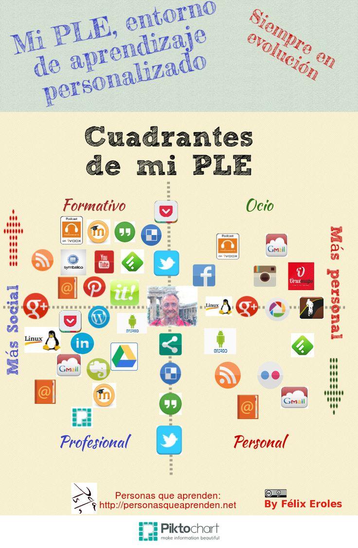 Curso eLearning sobre PLEs certificado por la Universidad de Barcelona y la Generalitat de Catalunya. - Personas que aprenden