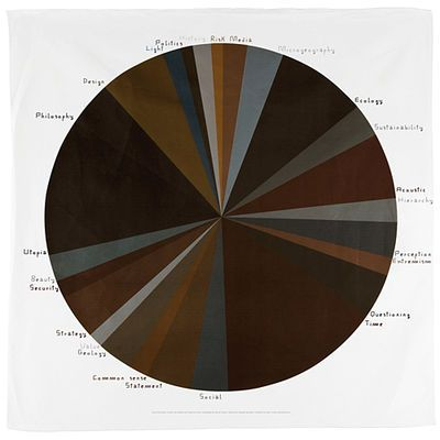 Architecture Pie Chart - Danes Milano