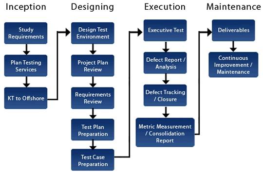 manual testing vs automation testing career