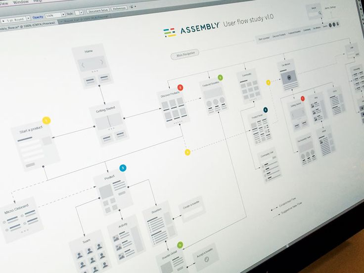 User Flow'in by Bill S Kenney - Sitemap/User Flow Map Inspiration