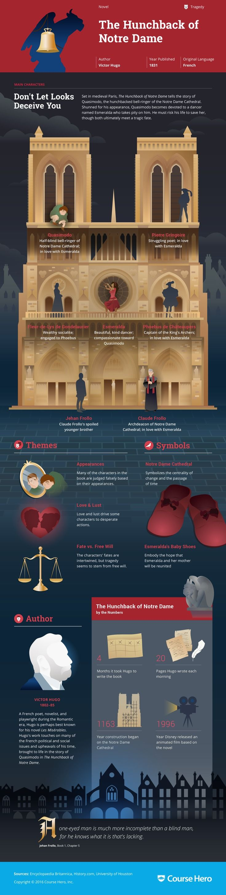 This @CourseHero infographic on The Hunchback of Notre Dame is both visually…