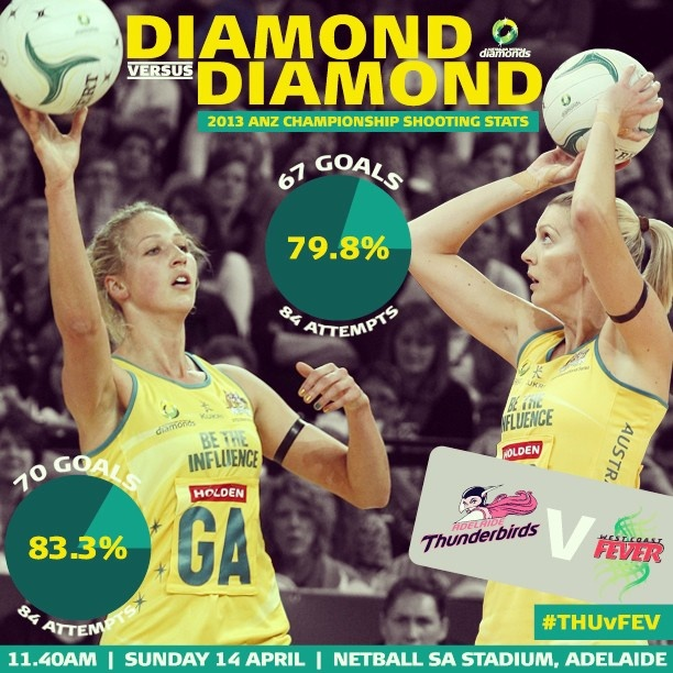 This weeks Diamond v Diamond match-up was Erin Bell v Cath Cox #ANZChampionship