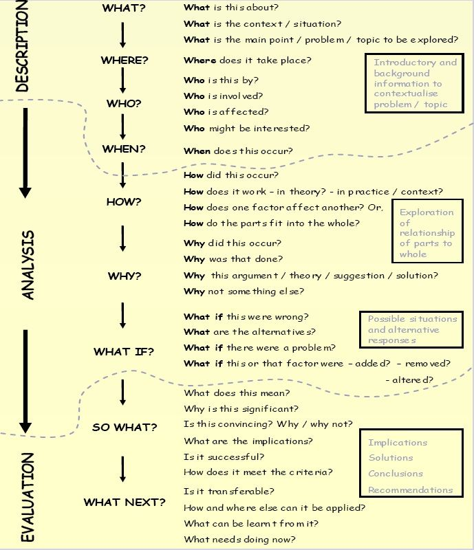 essay writing flowchart Diagrams the essay writing process by creately templates tagged: flow,flowchart,business,workflow updated:9 months ago.