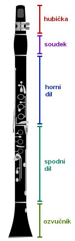 KLARINET Je to dvouplátkový hudební nástroj