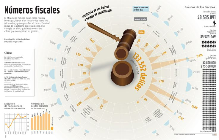 Números de la Fiscalía. Revista Capital. Chile. www.graficainteractiva.com