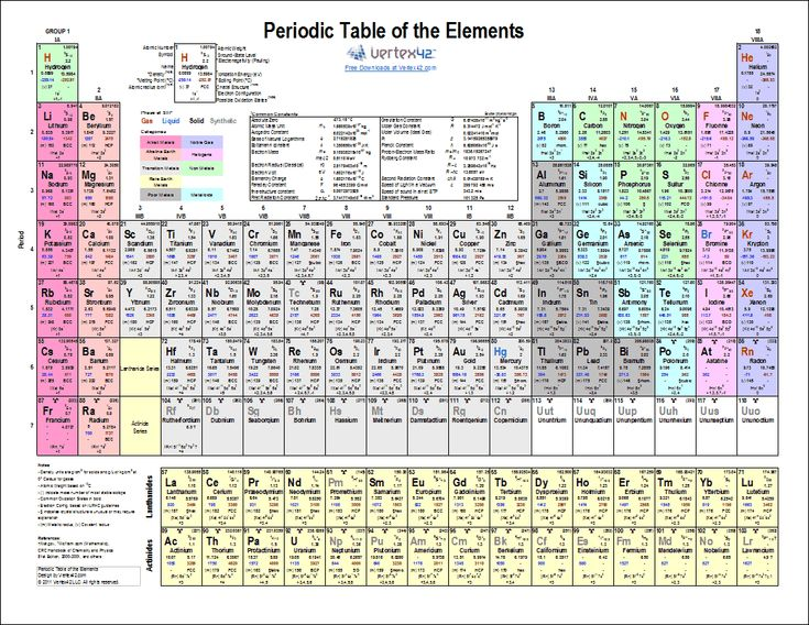 Download a printable periodic table of elements with names for P table with charges