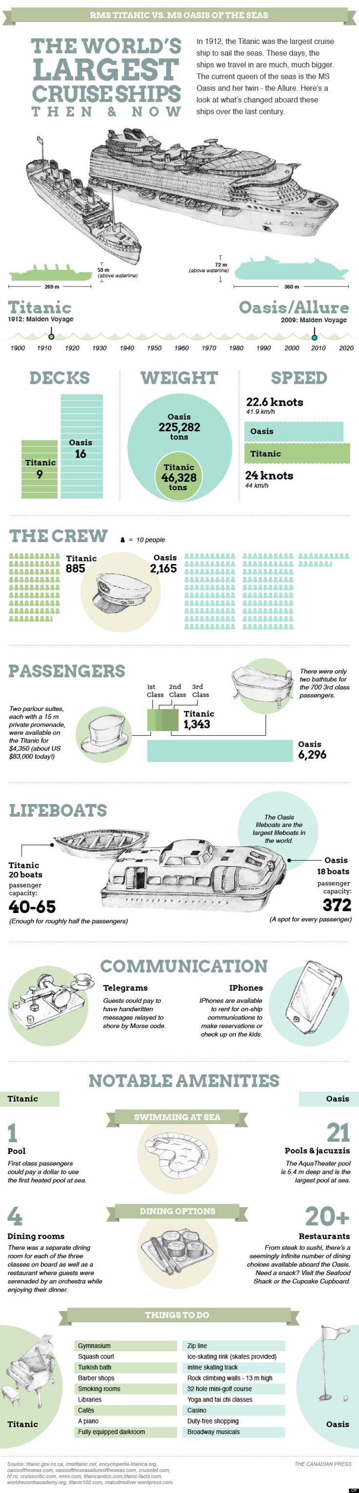 Titanic vs. Oasis Of The Seas: Compare World's Biggest Cruise Ships, Then And Now (GRAPHIC)