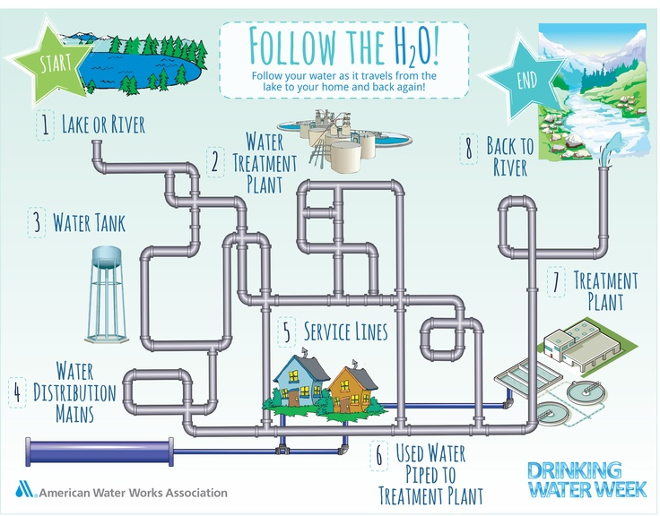 Follow the H20 - Water maze for kids