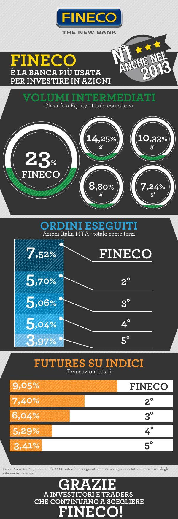 Fineco è leader di mercato.