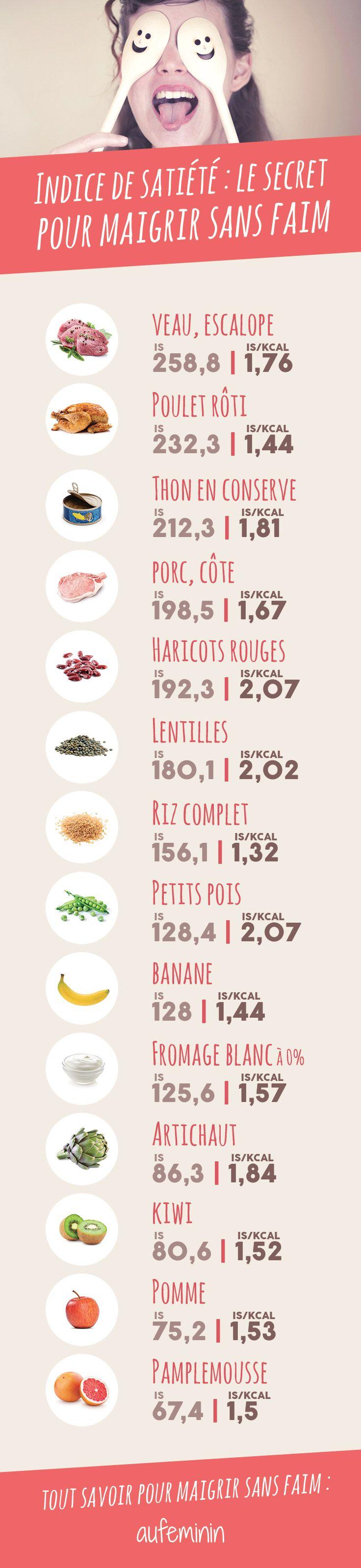 Et si on réapprenait à comprendre notre faim ? Comment mieux manger et maigrir en regardant l'indice de satiété ?