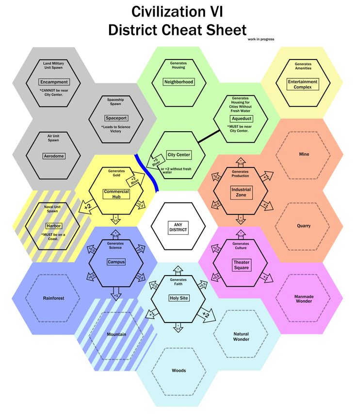 Civilization VI District Cheat Sheet (work in progress) (because I like to organize my thoughts) #CivilizationBeyondEarth #gaming #Civilization #games #world #steam #SidMeier #RTS