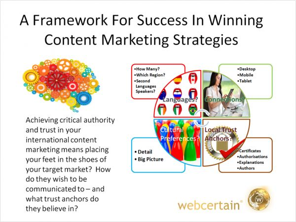 Pin by Mark Veyret on Power of Content Marketing | Content ...