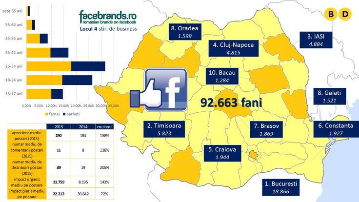 Vezi cine sunt fanii Business Days de pe pagina de facebook si care este comportamentul lor pentru a putea estima in ce mod te poate ajuta acest canal de promovare in atingerea obiectivelor tale.