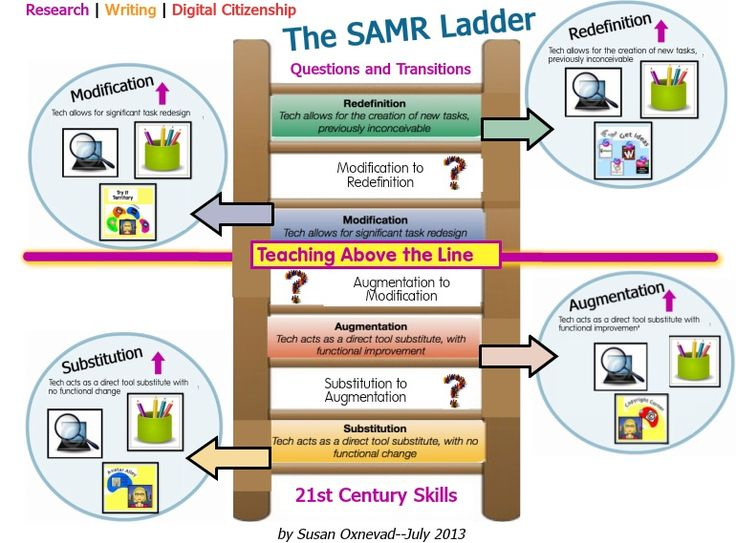 The SAMR Ladder Through the Lens of 21st Century Skills - Getting Smart by Susan Oxnevad - EdTech, SAMR, Teaching | Getting Smart