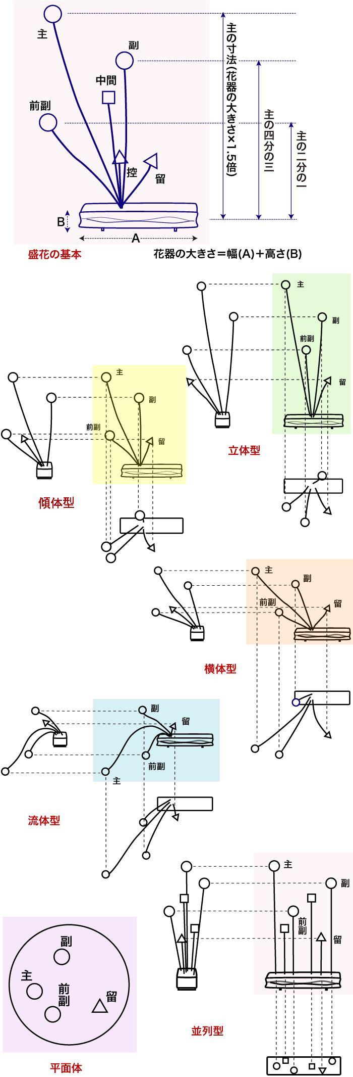 Flower arrangement diagrams