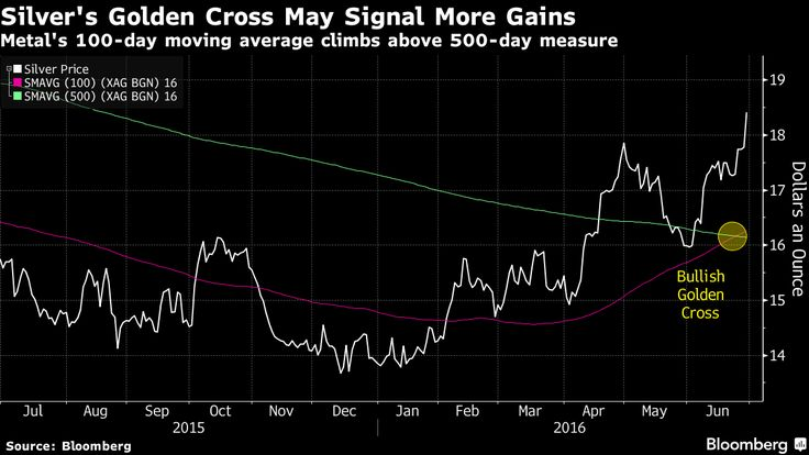 Argento BOOM! Golden Cross ed incertezza: un mix esplosivo - Chart - Commoditiestrading