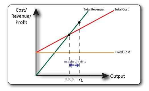 Breakeven Analysis   Case Study Template
