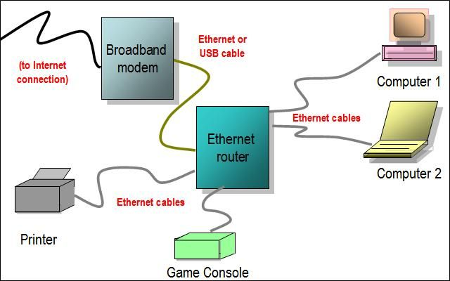 Getting Started With Basic Computer Network Configurations: Planning a Home Computer Network