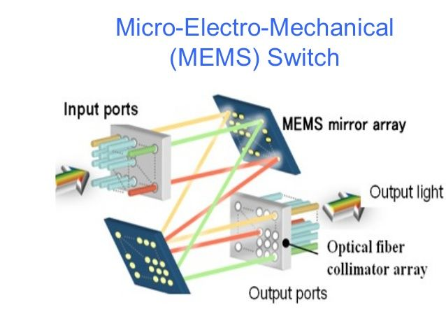 Related Image Mems Lcd Projector Fiber Optic