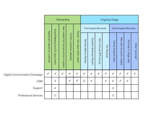 The Customer Engagement Model