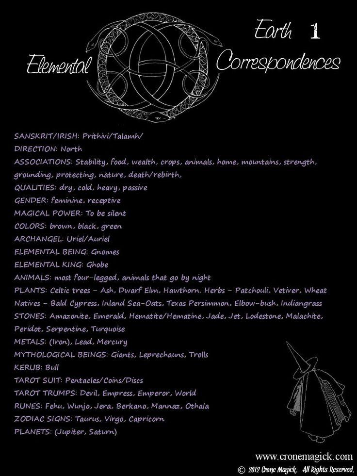Elemental Correspondences - Earth - 1