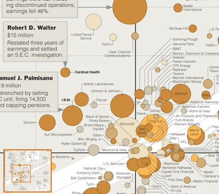 39 best The Eyes Have It images on Pinterest Anthropology, Bar - bubble chart
