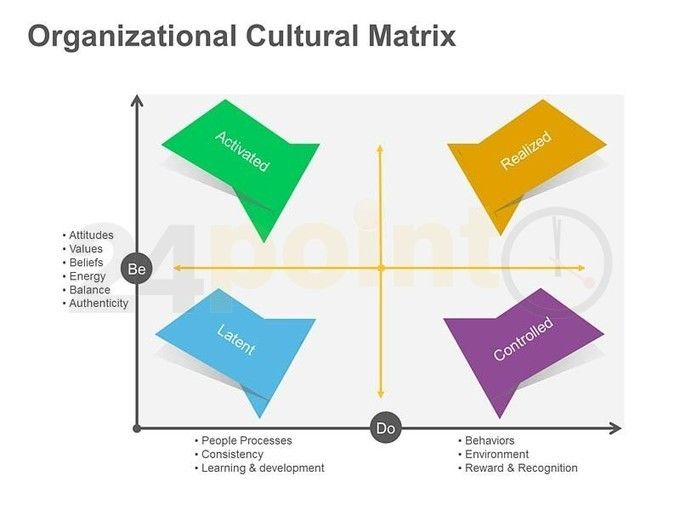 organisational culture and employee perspective While organizational culture is often examined from the perspective of  in  culture conceptualisation across employee perspectives this is.