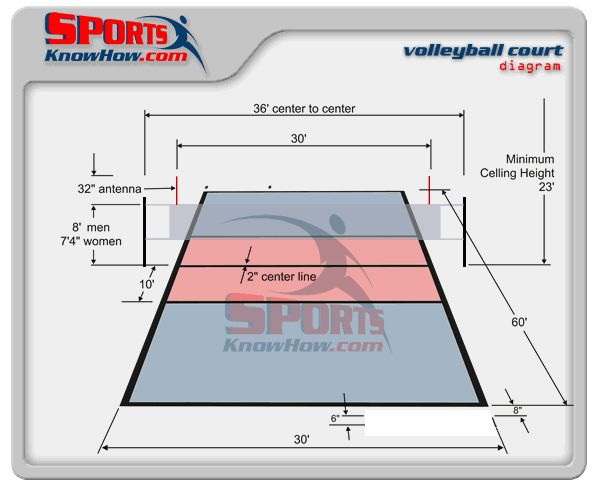 Volleyball Court Dimension Diagrams, Measurements - SportsKnowHow.com