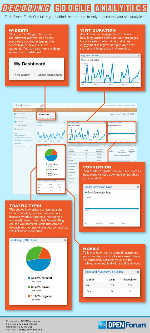 Decodificando Google Analytics #infografia #infographic #internet
