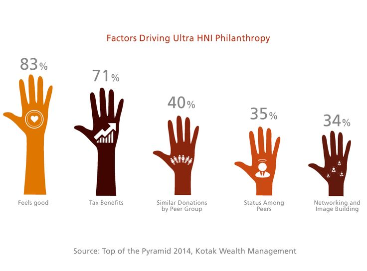 Kotak's 2014 Top of the Pyramid report on India's UHNWIs includes a special section on philanthropy.