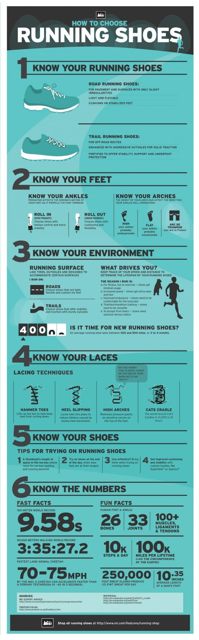 Thankfully, I won't have to make that trip to a fancy running store. Today's infographic provides me with all the knowledge I need when looking for a running shoe that fits my needs. I am personally an under-pronater with high arches who runs on roads. What kind of running style are you?