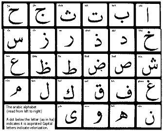 Die 194 besten Bilder von Arabische Schrift   Languages ...