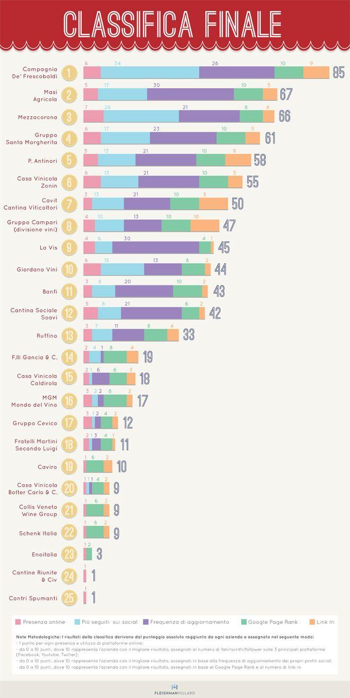 #Vino #Italia | Quanto è digitale il vino italiano #socialmedia