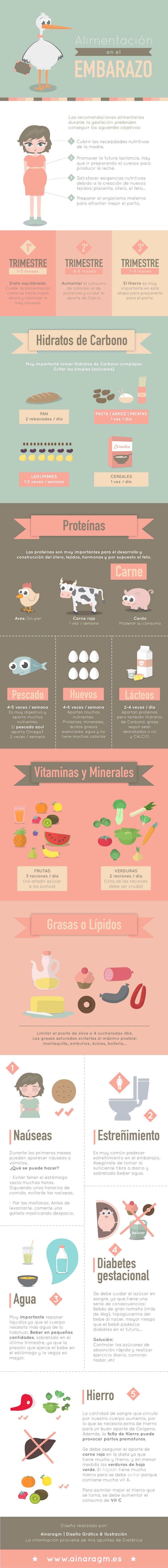 #Infografia Alimentación en el embarazo via @ainaragm