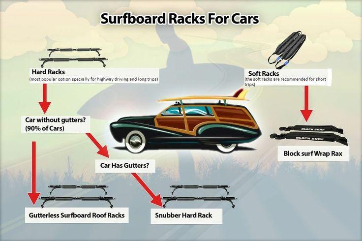 Surfboard Racks For Cars Infographic