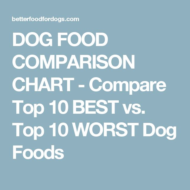 DOG FOOD COMPARISON CHART - Compare Top 10 BEST vs. Top 10 WORST Dog Foods