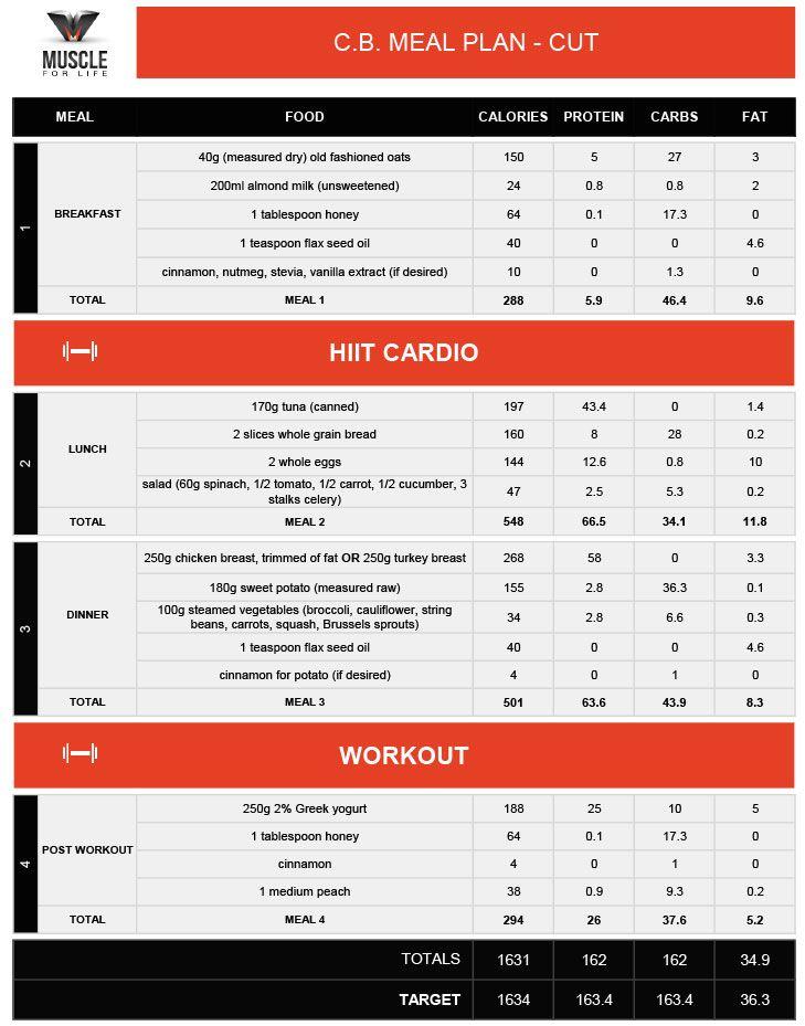 Custom Meal Plans | Running | Healthy diet plans