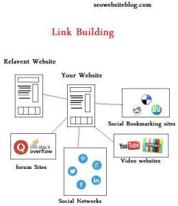 Link building strategies