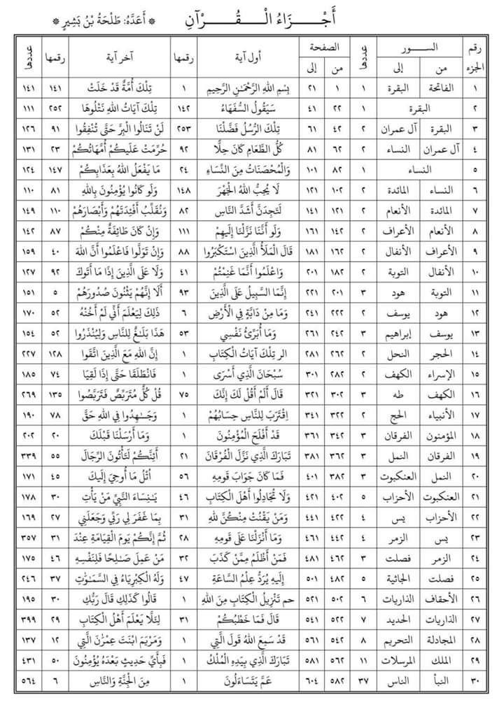بدايات ونهايات أجزاء القرآن الكريم Quran Verses Islam Facts Arabic Tattoo Quotes