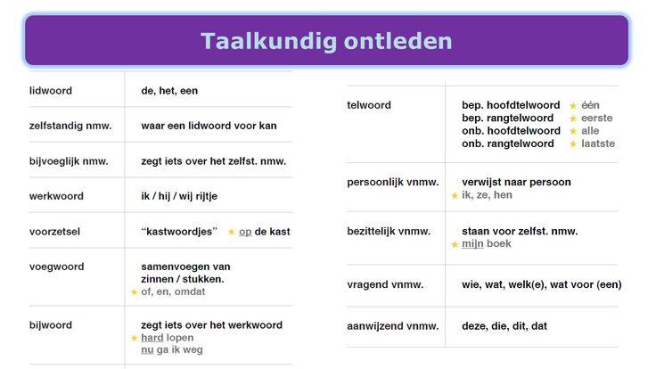 Taalkundig ontleden: alle woordsoorten op rij.