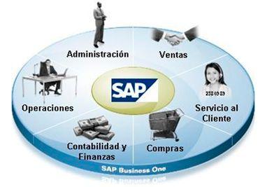 Qué es SAP en términos simples | SAP Consuting El Sistema SAP es un Sistema informático que le permite a las empresas administrar sus recursos humanos financieros-contables productivos logísticos y más!